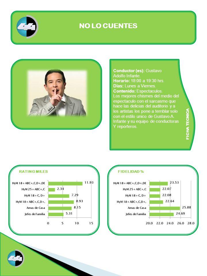 FICHA TECNICA RATING MILESFIDELIDAD % NO LO CUENTES Conductor (es): Gustavo Adolfo Infante. Horario: 18:00 a 19:30 hrs. Dias: Lunes a Viernes. Conteni