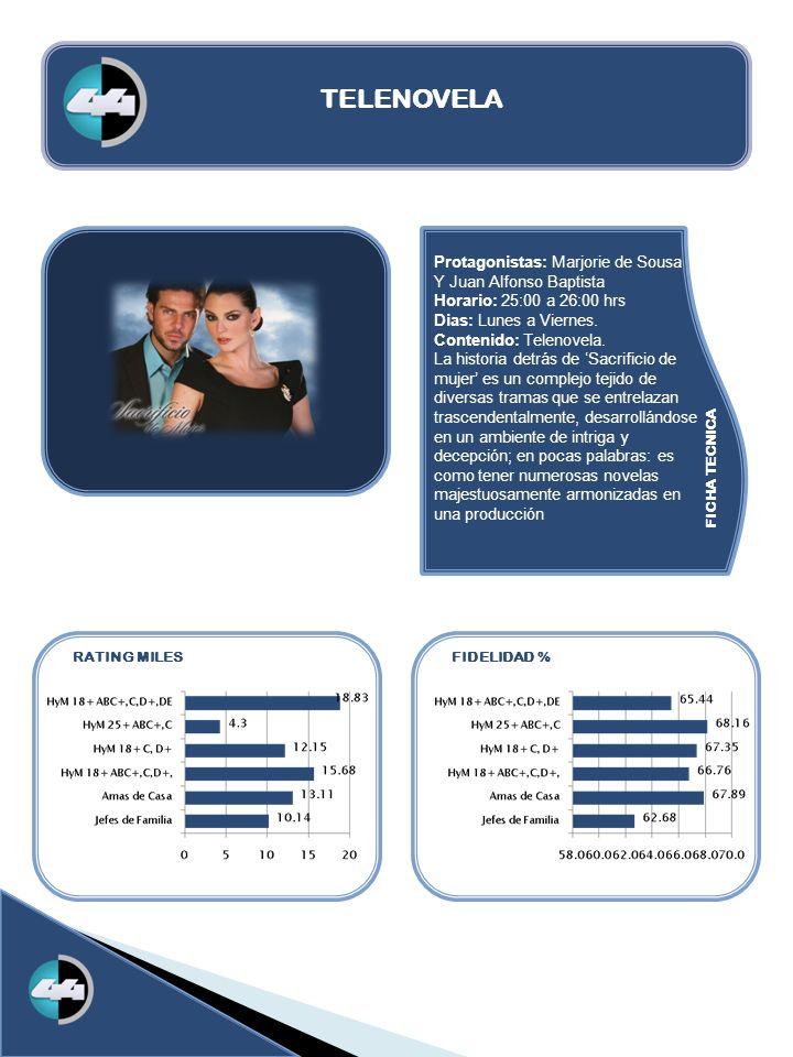 FICHA TECNICA RATING MILESFIDELIDAD % TELENOVELA Protagonistas: Marjorie de Sousa Y Juan Alfonso Baptista Horario: 25:00 a 26:00 hrs Dias: Lunes a Vie