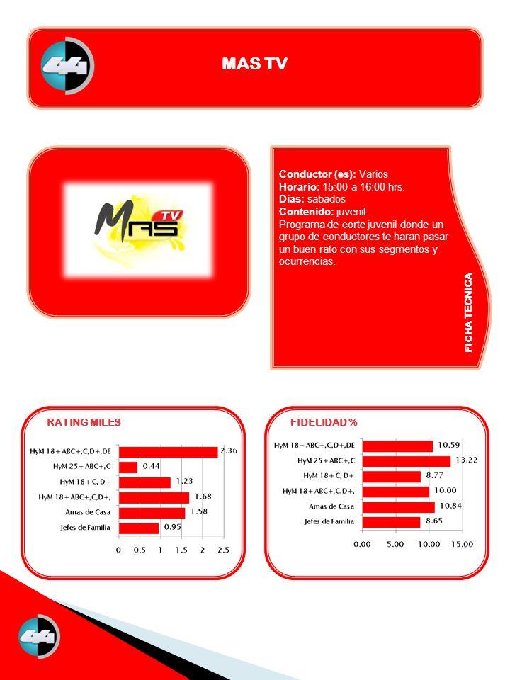FICHA TECNICA RATING MILESFIDELIDAD % MAS TV Conductor (es): Varios Horario: 15:00 a 16:00 hrs. Dias: sabados Contenido: juvenil. Programa de corte ju