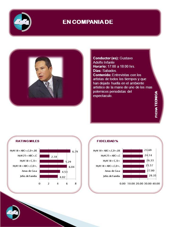 FICHA TECNICA RATING MILESFIDELIDAD % EN COMPANIA DE Conductor (es): Gustavo Adolfo Infante Horario: 17:00 a 18:00 hrs. Dias: Sabados. Contenido: Entr