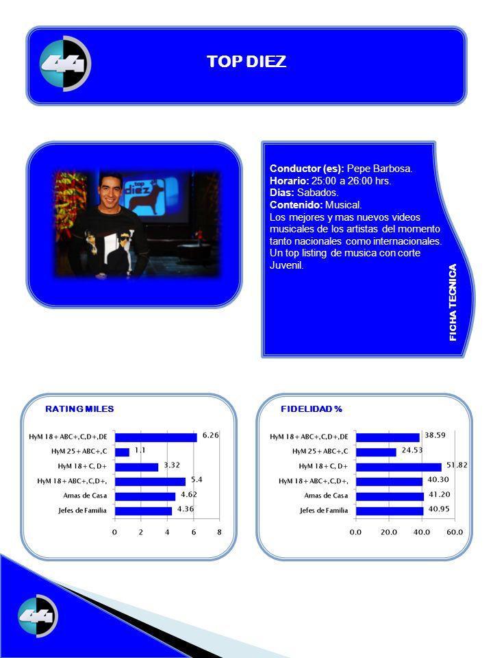 FICHA TECNICA RATING MILESFIDELIDAD % TOP DIEZ Conductor (es): Pepe Barbosa. Horario: 25:00 a 26:00 hrs. Dias: Sabados. Contenido: Musical. Los mejore
