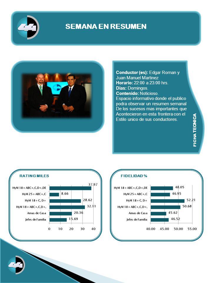 FICHA TECNICA RATING MILESFIDELIDAD % SEMANA EN RESUMEN Conductor (es): Edgar Roman y Juan Manuel Martinez Horario: 22:00 a 23:00 hrs. Dias: Domingos.