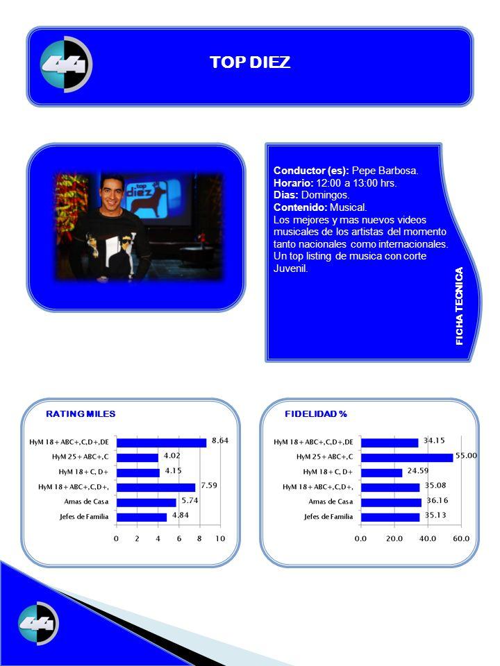FICHA TECNICA RATING MILESFIDELIDAD % TOP DIEZ Conductor (es): Pepe Barbosa. Horario: 12:00 a 13:00 hrs. Dias: Domingos. Contenido: Musical. Los mejor