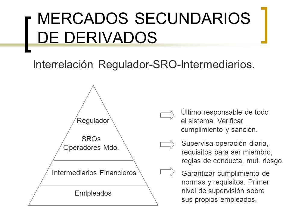 MERCADOS SECUNDARIOS DE DERIVADOS Interrelación Regulador-SRO-Intermediarios. Regulador Intermediarios Financieros SROs Operadores Mdo. Emlpleados Últ