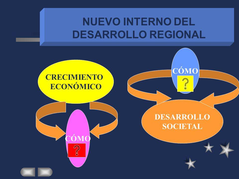 NUEVO ENTORNO DE DESARROLLO REGIONAL NUEVO ESCENARIO CONTEXTUAL NUEVO ESCENARIO ESTRATEGICO NUEVO ESCENARIO POLITICO APERTURA EXTERNA APERTURA INTERNA