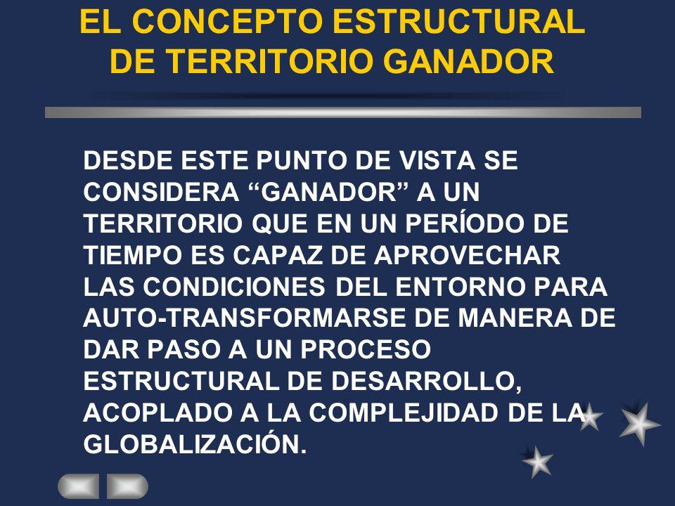 EL CONCEPTO ESTRUCTURAL DE TERRITORIO GANADOR DESDE ESTE PUNTO DE VISTA SE CONSIDERA GANADOR A UN TERRITORIO QUE EN UN PERÍODO DE TIEMPO ES CAPAZ DE APROVECHAR LAS CONDICIONES DEL ENTORNO PARA AUTO-TRANSFORMARSE DE MANERA DE DAR PASO A UN PROCESO ESTRUCTURAL DE DESARROLLO, ACOPLADO A LA COMPLEJIDAD DE LA GLOBALIZACIÓN.