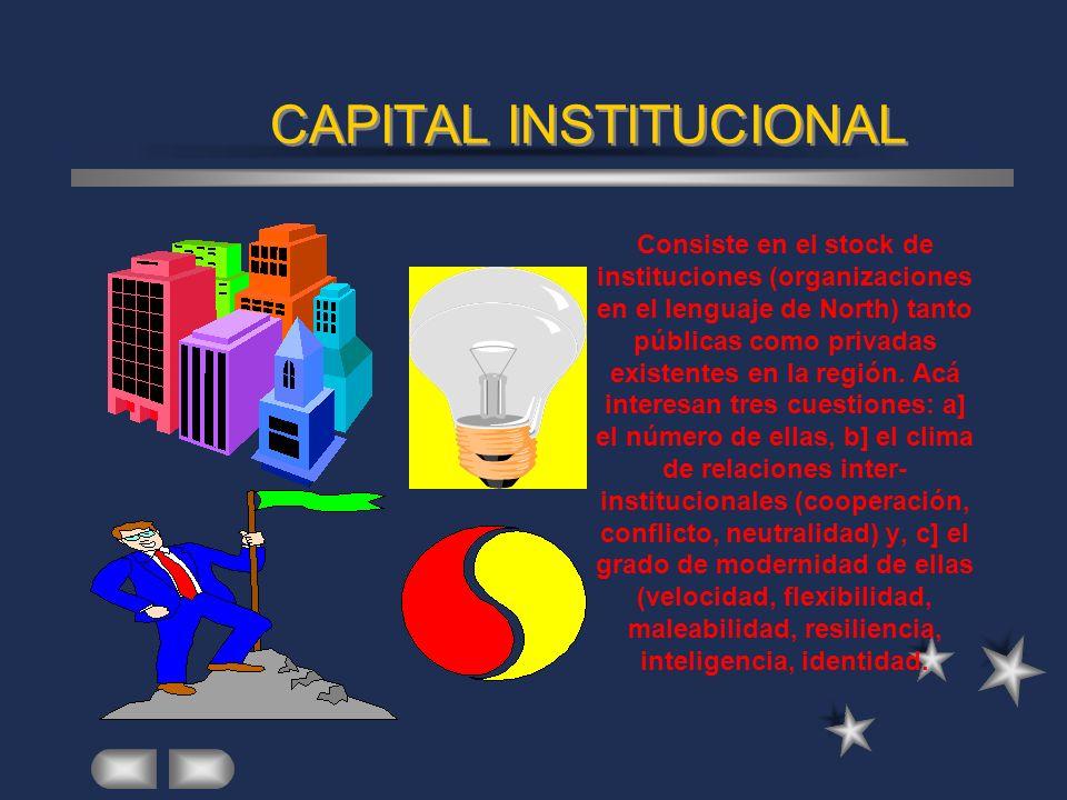 CAPITAL CIVICO Este concepto tiene que ver con la tradición de una práctica política democrática, con la confianza de las gentes en las instituciones