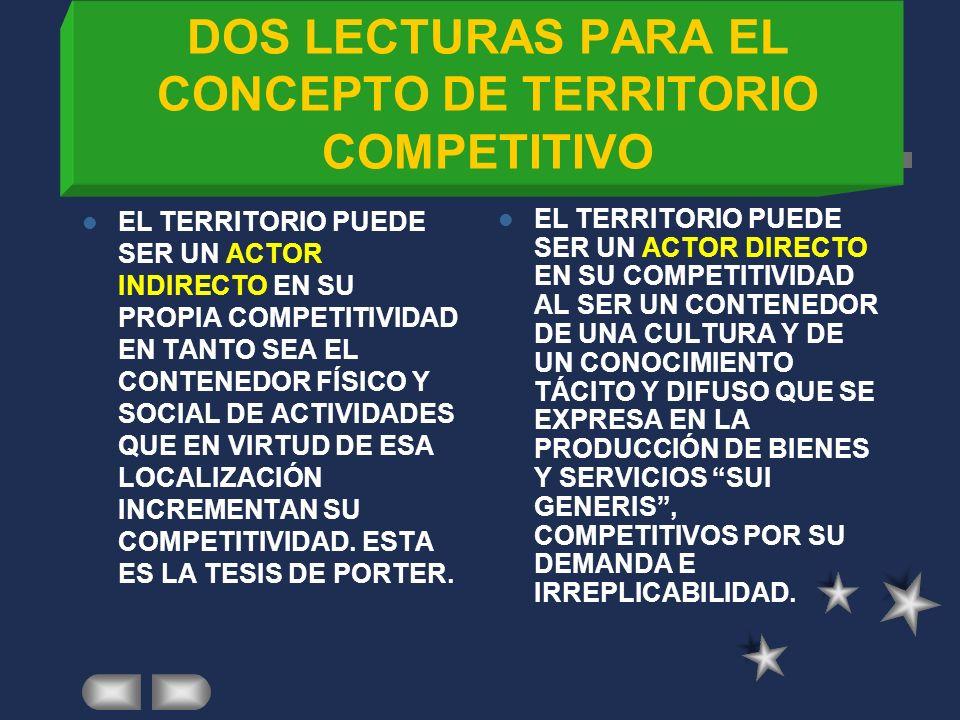 CRECIMIENTO TERRITORIAL EXOGENO PROYECTO NACIONAL Y ORDENAMIENTO TERRITORIAL POLITICA ECONOMICA NACIONAL DEMANDA EXTERNA CRECIMIENTO CON CAMBIO PROACTIVO ACUMULACION DE CAPITAL ACUMULACION DE PROGRESO TECNICO ACUMULACION DE CAPITAL HUMANO