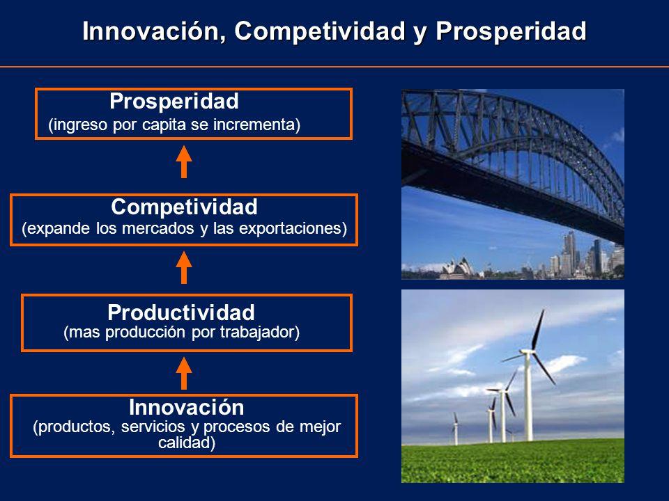 Prosperidad (ingreso por capita se incrementa) Productividad (mas producción por trabajador) Innovación (productos, servicios y procesos de mejor cali