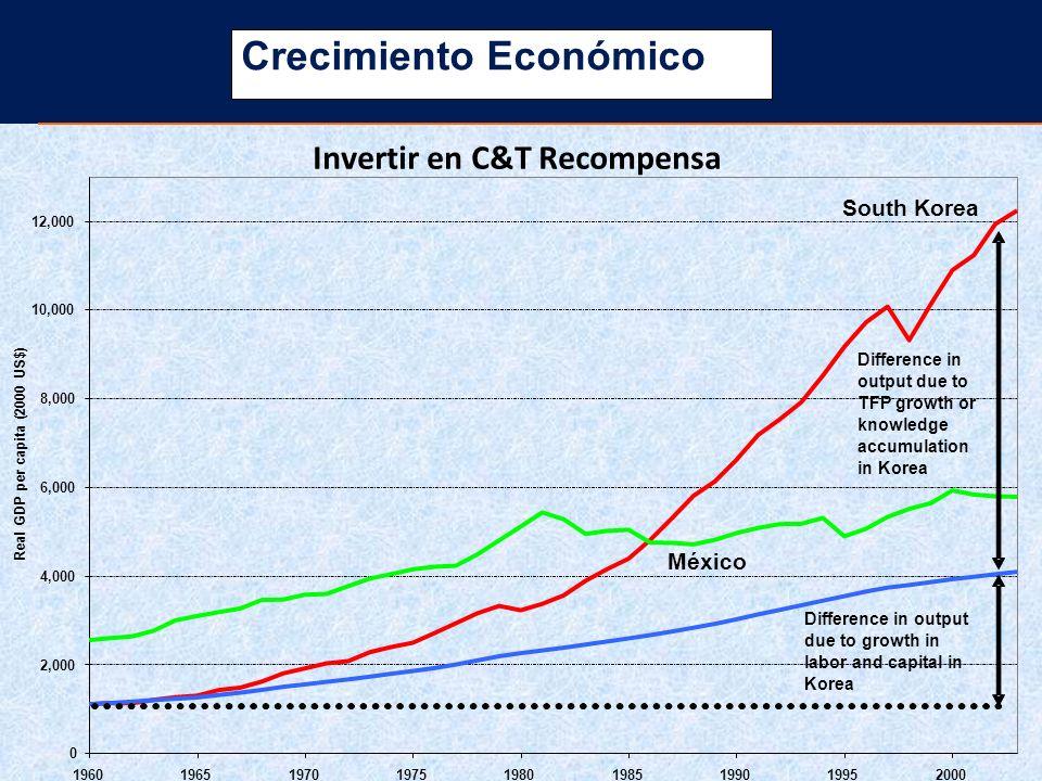 Crecimiento Económico ©Knowledge for Development, WBI Invertir en C&T Recompensa 0 2,000 4,000 6,000 8,000 10,000 12,000 19601965197019751980198519901