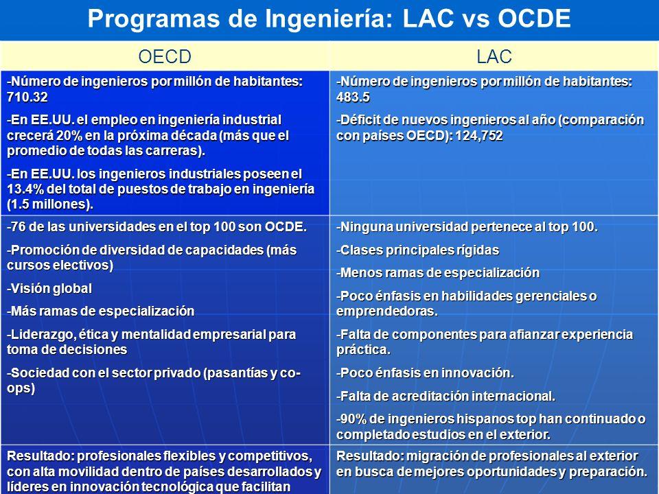 Programas de Ingeniería: LAC vs OCDE OECDLAC -Número de ingenieros por millón de habitantes: 710.32 -En EE.UU. el empleo en ingeniería industrial crec