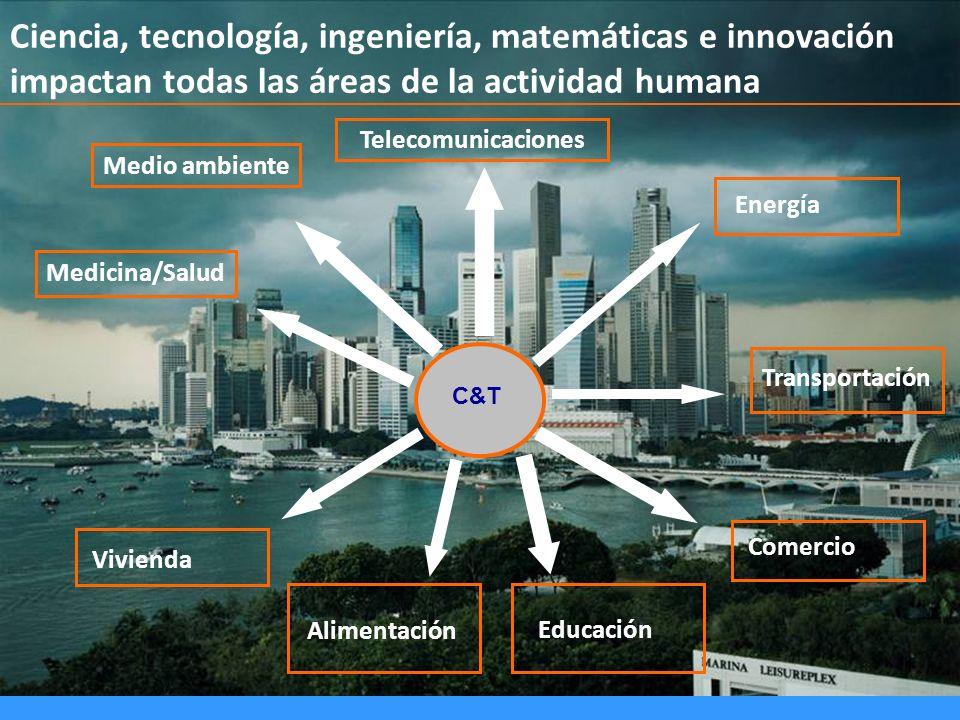 Ciencia, tecnología, ingeniería, matemáticas e innovación impactan todas las áreas de la actividad humana C&T Medicina/Salud Telecomunicaciones Medio
