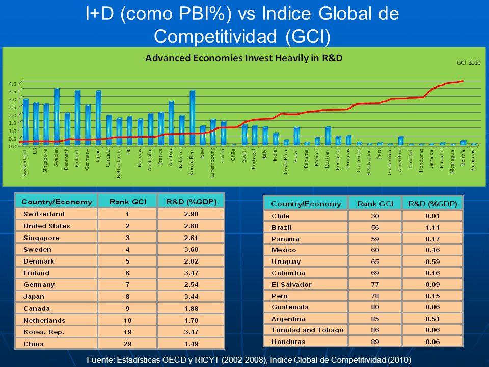 I+D (como PBI%) vs Indice Global de Competitividad (GCI) Fuente: Estadísticas OECD y RICYT (2002-2008), Indice Global de Competitividad (2010)