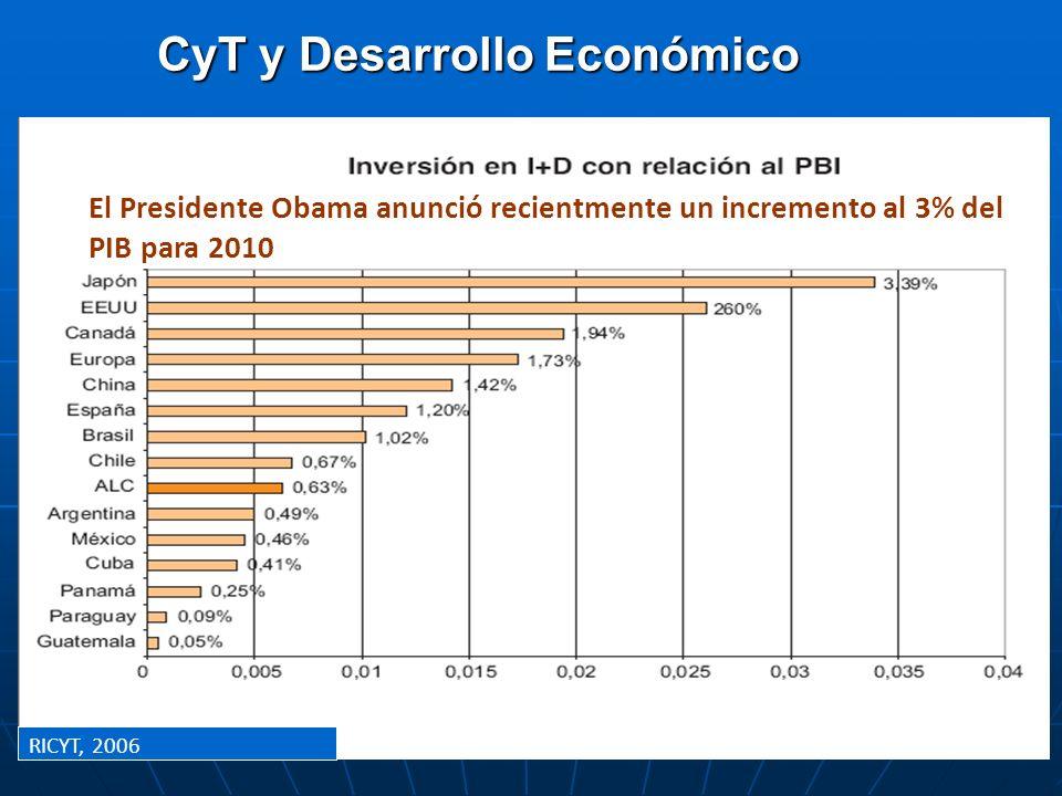 CyT y Desarrollo Económico 0 2,000 4,000 6,000 8,000 10,000 12,000 196019651970197519801985199019952000 Real GDP per capita (2000 US$) South Korea Méx