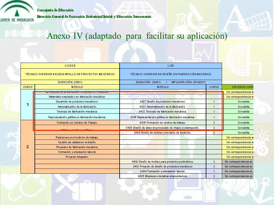 Anexo IV (adaptado para facilitar su aplicación)