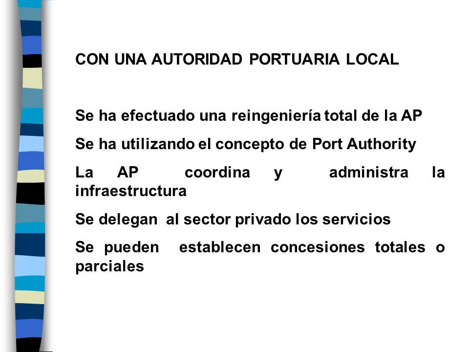 CON UNA AUTORIDAD PORTUARIA LOCAL Se ha efectuado una reingeniería total de la AP Se ha utilizando el concepto de Port Authority La AP coordina y admi