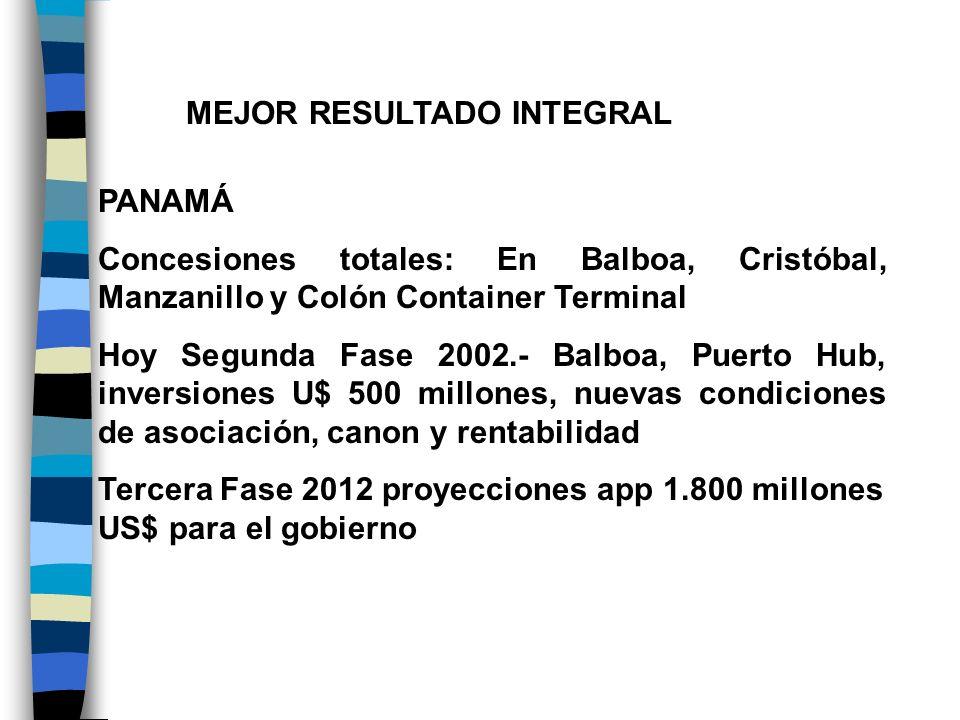 MEJOR RESULTADO INTEGRAL PANAMÁ Concesiones totales: En Balboa, Cristóbal, Manzanillo y Colón Container Terminal Hoy Segunda Fase 2002.- Balboa, Puert