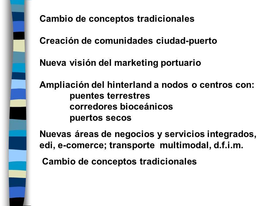 Cambio de conceptos tradicionales Creación de comunidades ciudad-puerto Nueva visión del marketing portuario Ampliación del hinterland a nodos o centr