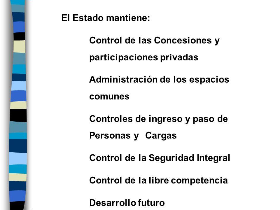 El Estado mantiene: Control de las Concesiones y participaciones privadas Administración de los espacios comunes Controles de ingreso y paso de Person
