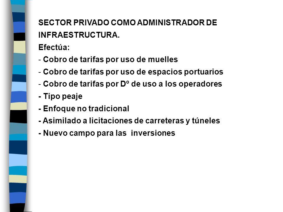 SECTOR PRIVADO COMO ADMINISTRADOR DE INFRAESTRUCTURA. Efectúa: - Cobro de tarifas por uso de muelles - Cobro de tarifas por uso de espacios portuarios