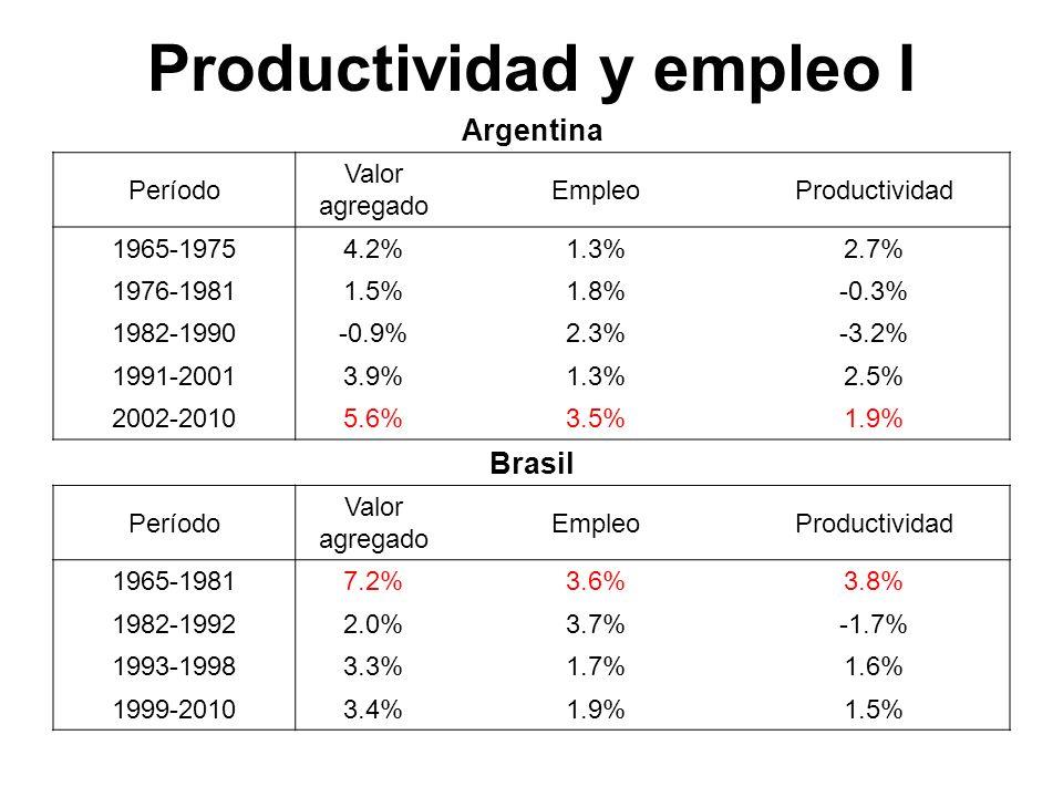 Productividad y empleo I Argentina Período Valor agregado EmpleoProductividad 1965-19754.2%1.3%2.7% 1976-19811.5%1.8%-0.3% 1982-1990-0.9%2.3%-3.2% 199