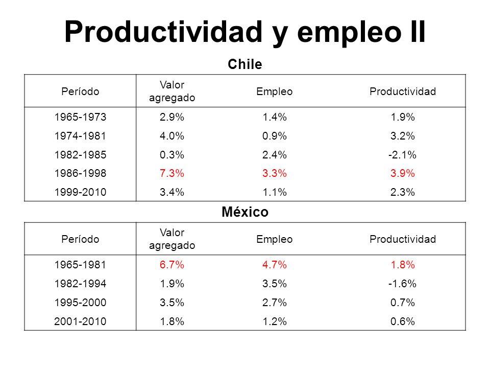 Productividad y empleo II Chile Período Valor agregado EmpleoProductividad 1965-19732.9%1.4%1.9% 1974-19814.0%0.9%3.2% 1982-19850.3%2.4%-2.1% 1986-199