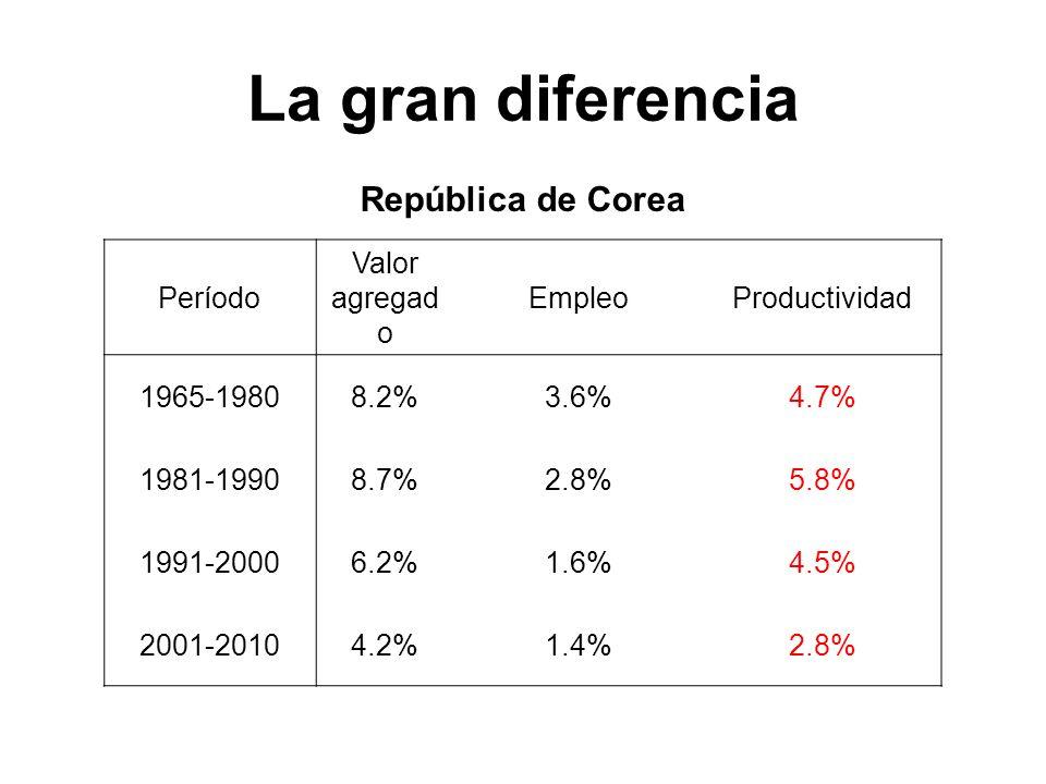 La gran diferencia República de Corea Período Valor agregad o EmpleoProductividad 1965-19808.2%3.6%4.7% 1981-19908.7%2.8%5.8% 1991-20006.2%1.6%4.5% 20