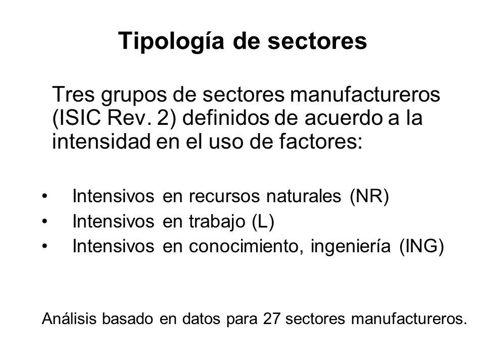Tipología de sectores Tres grupos de sectores manufactureros (ISIC Rev. 2) definidos de acuerdo a la intensidad en el uso de factores: Intensivos en r
