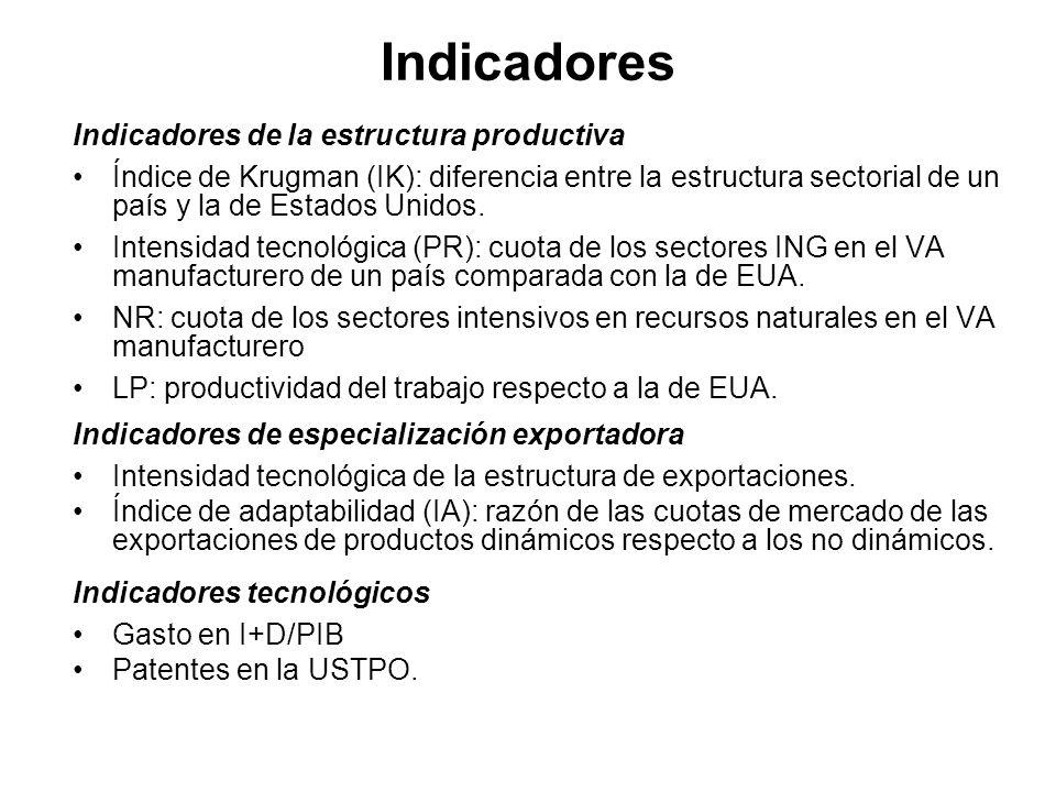Indicadores Indicadores de la estructura productiva Índice de Krugman (IK): diferencia entre la estructura sectorial de un país y la de Estados Unidos
