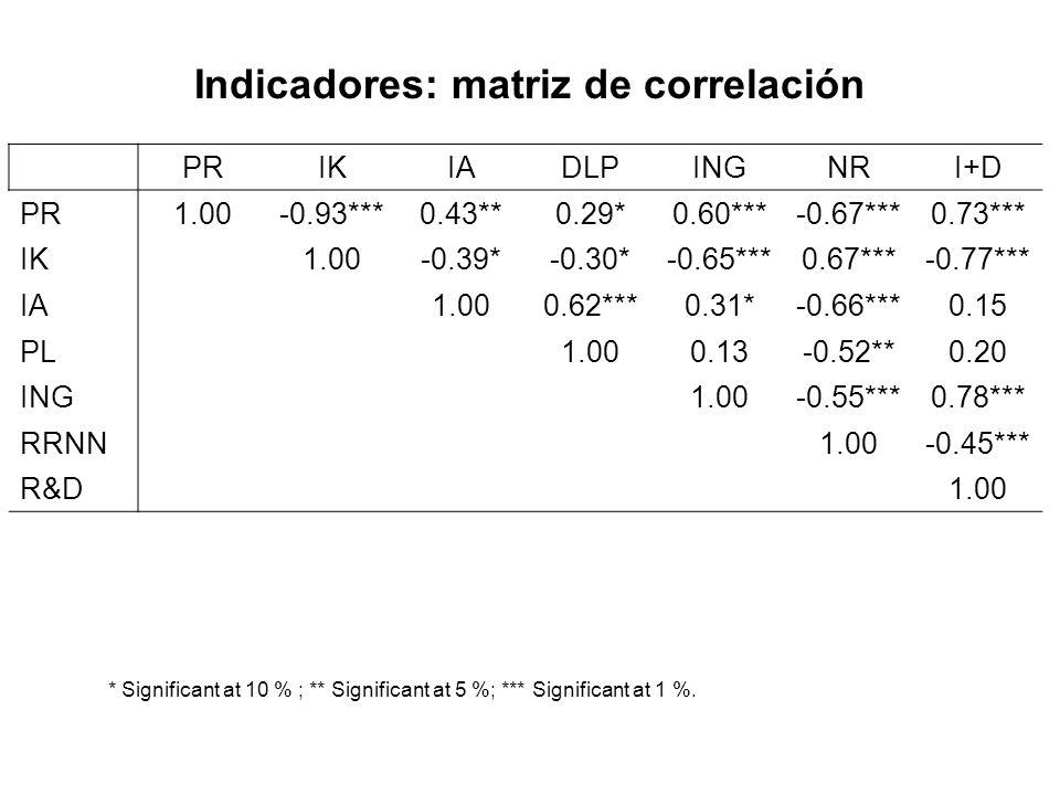 Indicadores: matriz de correlación PRIKIADLPINGNRI+D PR1.00-0.93***0.43**0.29*0.60***-0.67***0.73*** IK1.00-0.39*-0.30*-0.65***0.67***-0.77*** IA1.000