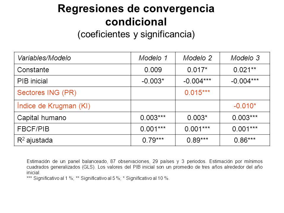 Regresiones de convergencia condicional (coeficientes y significancia) Variables/ModeloModelo 1Modelo 2Modelo 3 Constante0.0090.017*0.021** PIB inicia