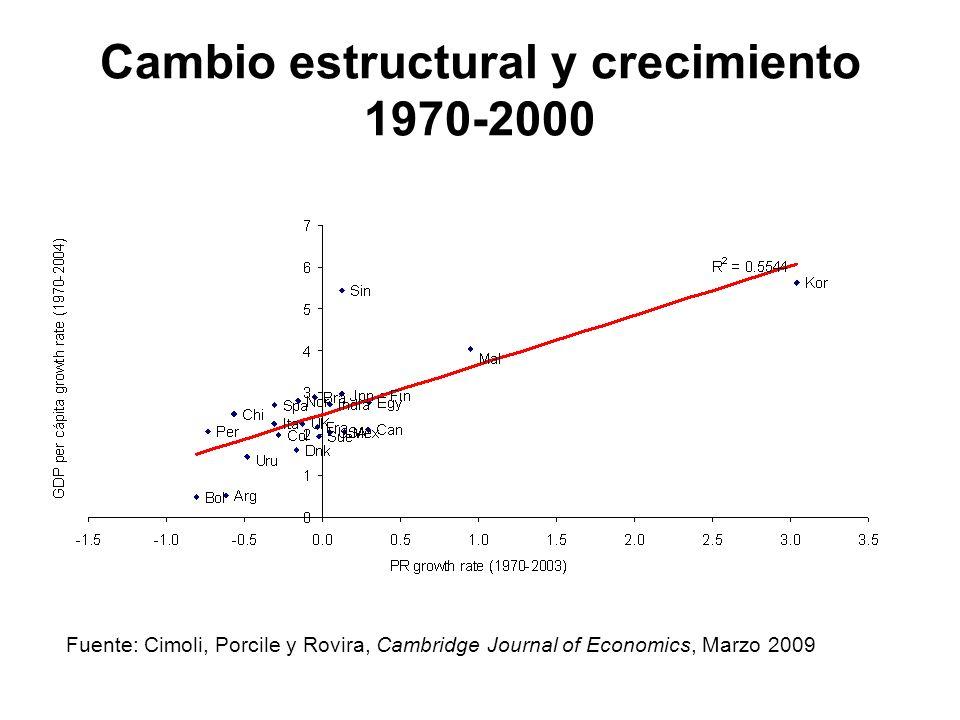 Cambio estructural y crecimiento 1970-2000 Fuente: Cimoli, Porcile y Rovira, Cambridge Journal of Economics, Marzo 2009