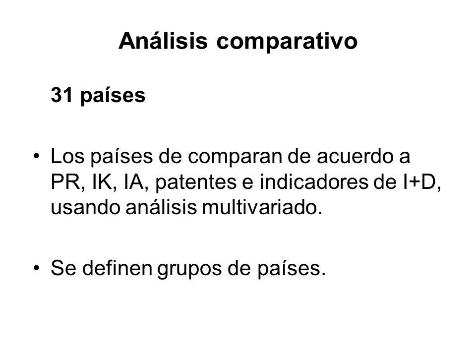 Análisis comparativo 31 países Los países de comparan de acuerdo a PR, IK, IA, patentes e indicadores de I+D, usando análisis multivariado. Se definen