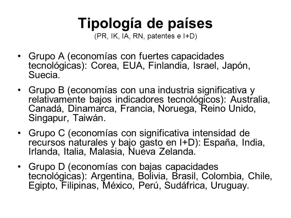 Tipología de países (PR, IK, IA, RN, patentes e I+D) Grupo A (economías con fuertes capacidades tecnológicas): Corea, EUA, Finlandia, Israel, Japón, S