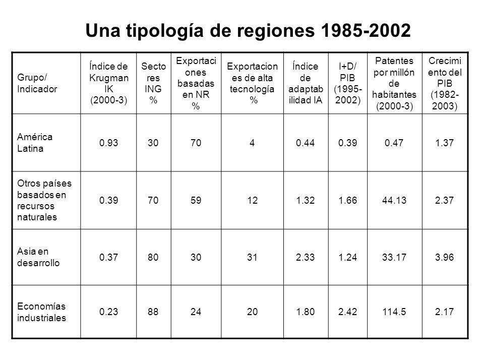 Grupo/ Indicador Índice de Krugman IK (2000-3) Secto res ING % Exportaci ones basadas en NR % Exportacion es de alta tecnología % Índice de adaptab il
