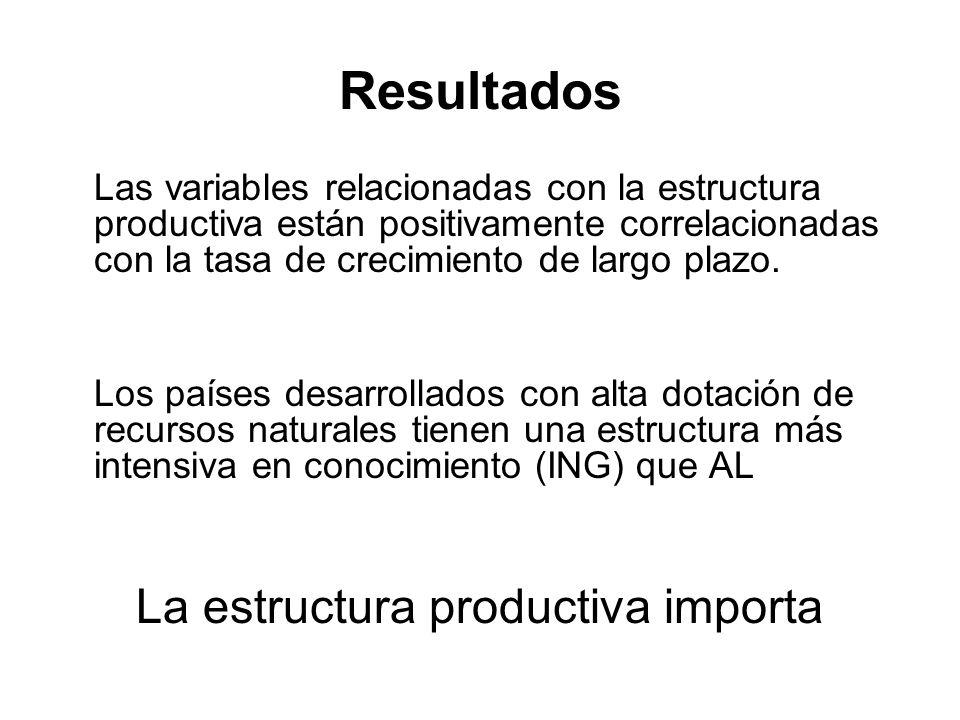 Resultados Las variables relacionadas con la estructura productiva están positivamente correlacionadas con la tasa de crecimiento de largo plazo. Los