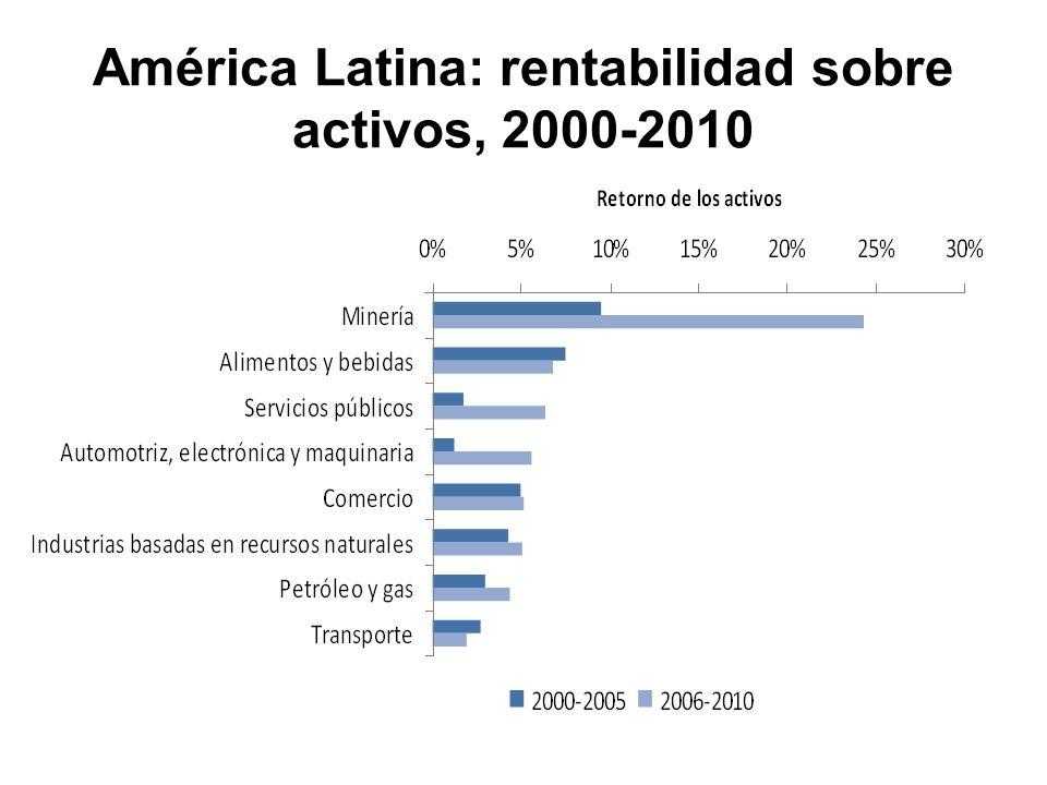 América Latina: rentabilidad sobre activos, 2000-2010