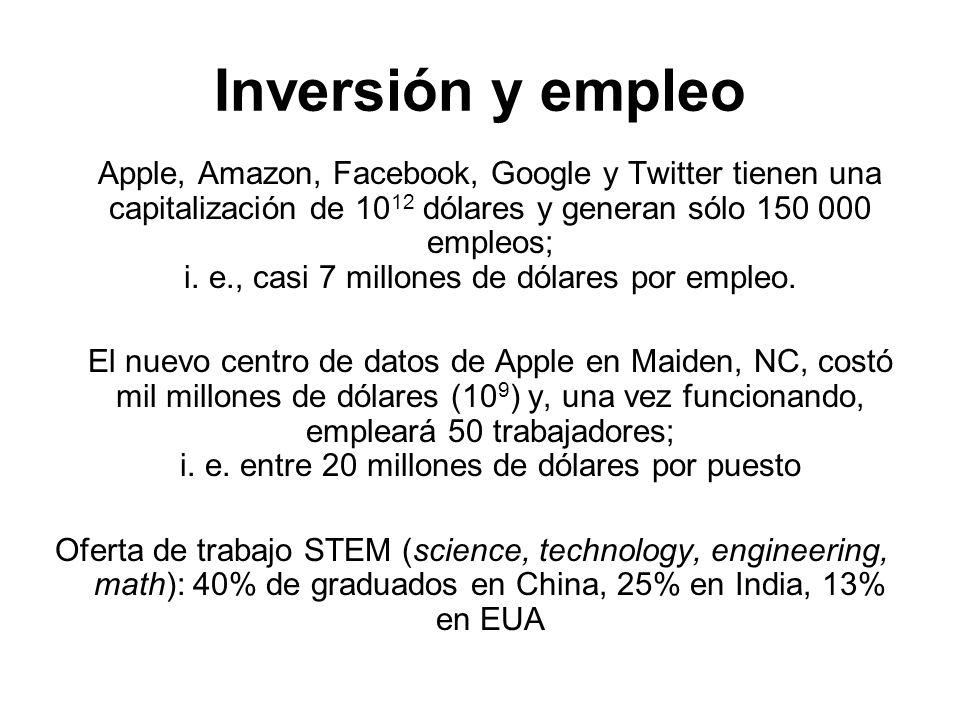 Inversión y empleo Apple, Amazon, Facebook, Google y Twitter tienen una capitalización de 10 12 dólares y generan sólo 150 000 empleos; i. e., casi 7