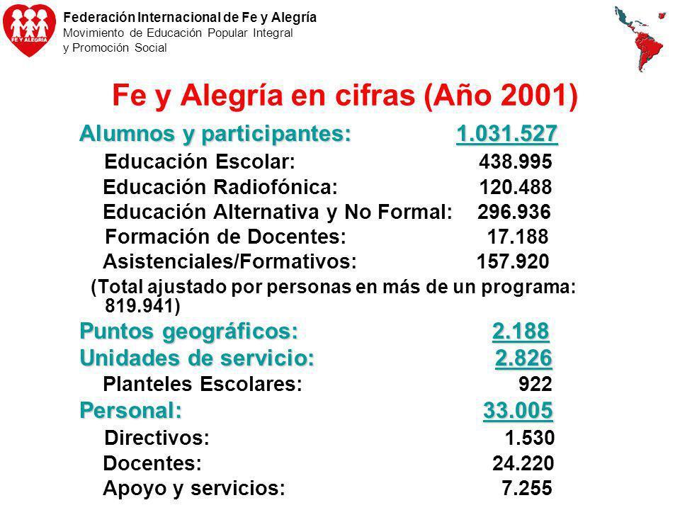 Federación Internacional de Fe y Alegría Movimiento de Educación Popular Integral y Promoción Social Fe y Alegría en cifras (Año 2001) Alumnos y parti