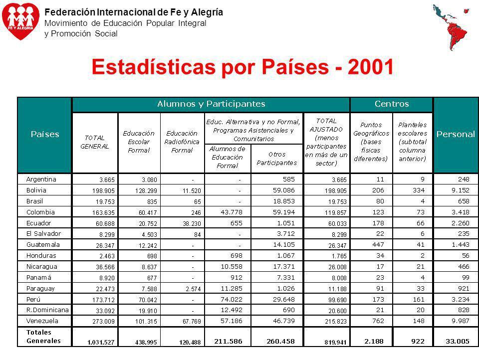 Federación Internacional de Fe y Alegría Movimiento de Educación Popular Integral y Promoción Social Estadísticas por Países - 2001