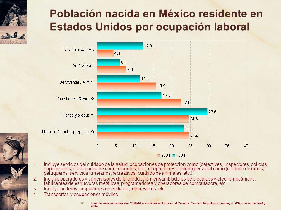 Población nacida en México residente en Estados Unidos por ocupación laboral 1.Incluye servicios del cuidado de la salud, ocupaciones de protección co