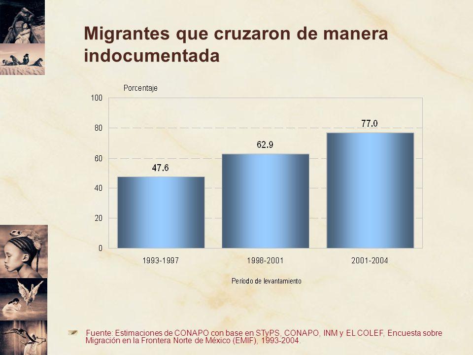 Fuente: Estimaciones de CONAPO con base en STyPS, CONAPO, INM y EL COLEF, Encuesta sobre Migración en la Frontera Norte de México (EMIF), 1993-2004. M