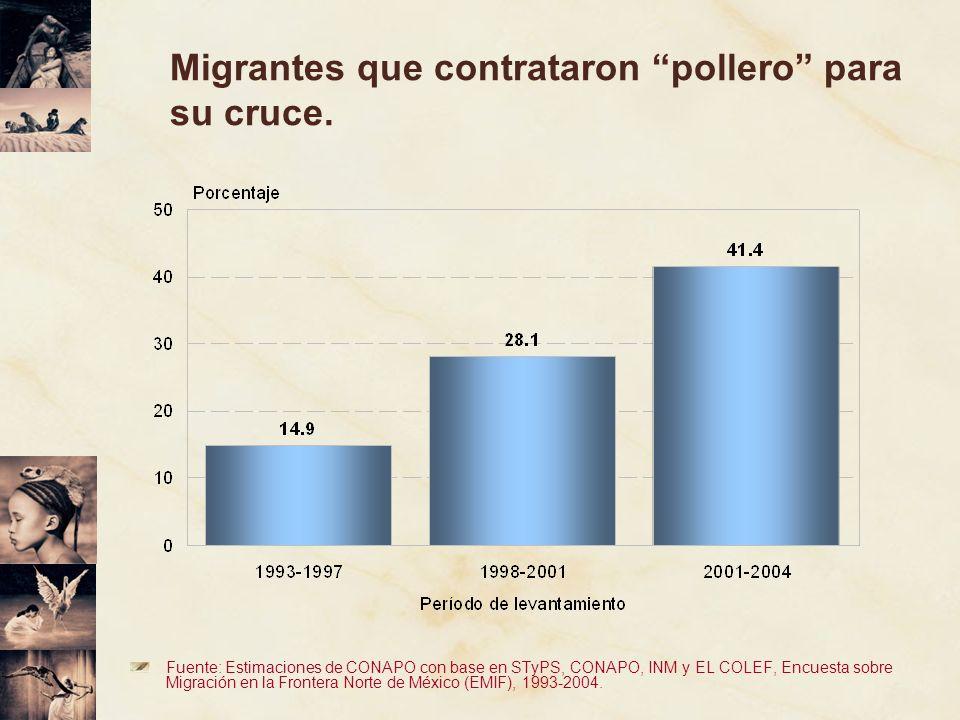 Migrantes que contrataron pollero para su cruce. Fuente: Estimaciones de CONAPO con base en STyPS, CONAPO, INM y EL COLEF, Encuesta sobre Migración en