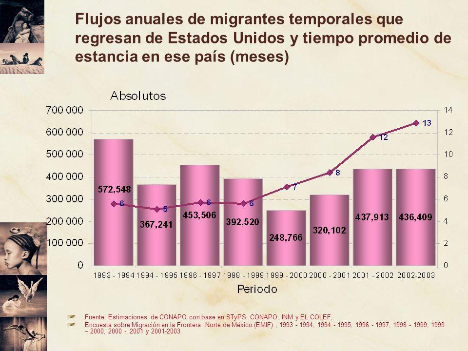 Fuente: Estimaciones de CONAPO con base en STyPS, CONAPO, INM y EL COLEF, Encuesta sobre Migración en la Frontera Norte de México (EMIF), 1993 - 1994,