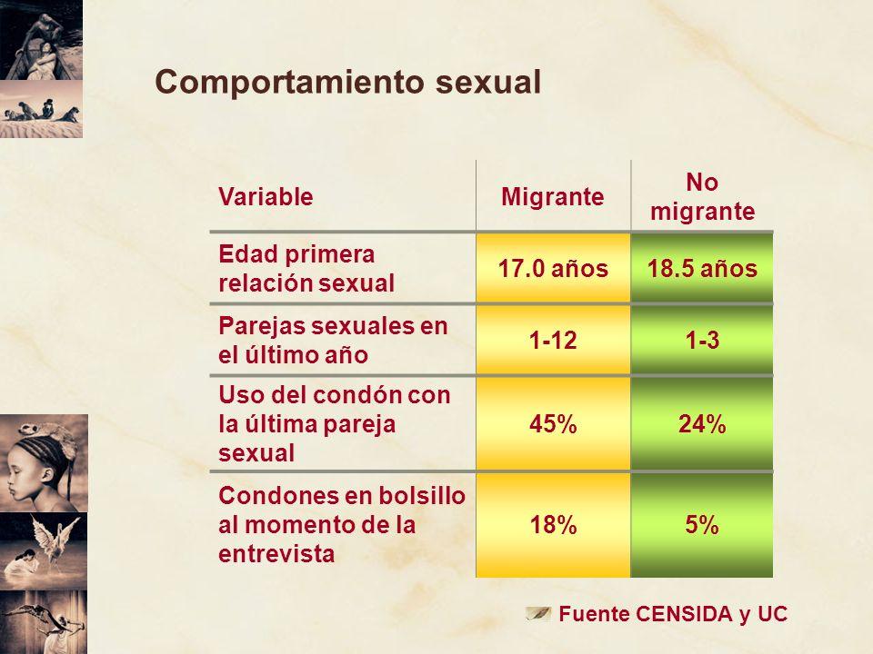 Comportamiento sexual VariableMigrante No migrante Edad primera relación sexual 17.0 años18.5 años Parejas sexuales en el último año 1-121-3 Uso del c