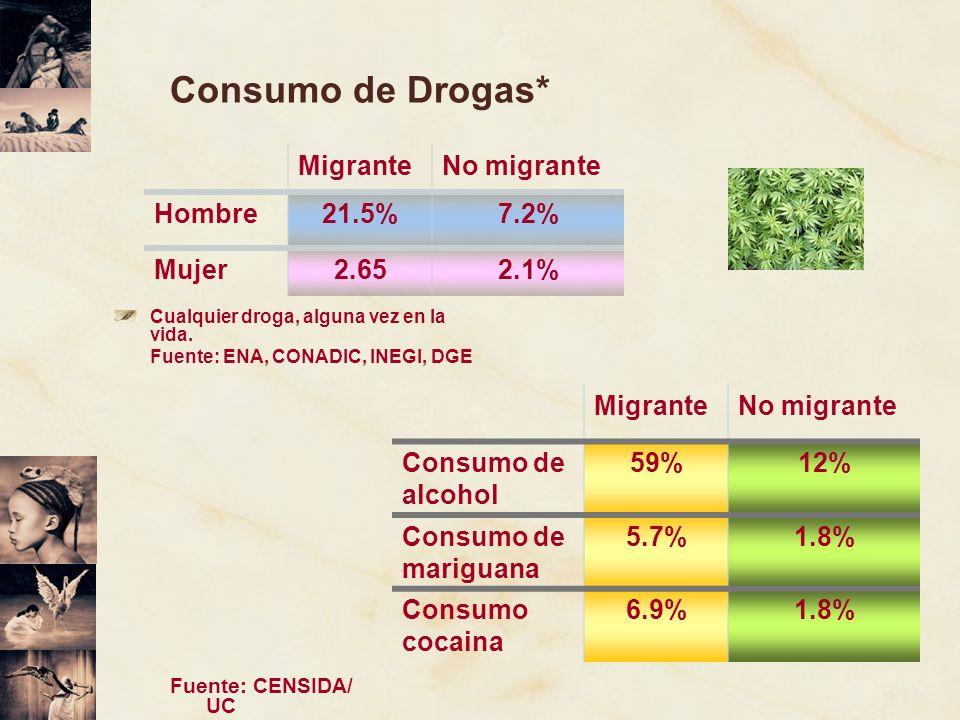 Consumo de Drogas* Cualquier droga, alguna vez en la vida. Fuente: ENA, CONADIC, INEGI, DGE MigranteNo migrante Hombre21.5%7.2% Mujer2.652.1% Migrante