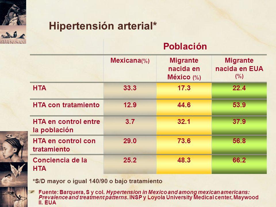 Hipertensión arterial* Población Mexicana (%) Migrante nacida en México (%) Migrante nacida en EUA (%) HTA33.317.322.4 HTA con tratamiento12.944.653.9