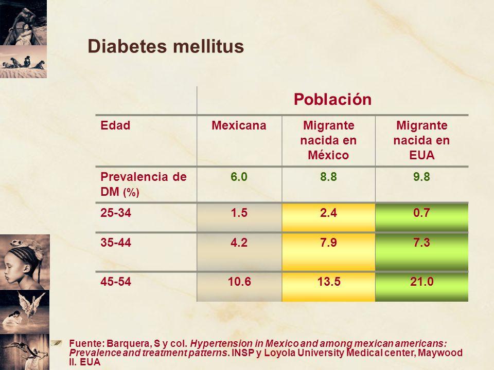 Diabetes mellitus Población EdadMexicanaMigrante nacida en México Migrante nacida en EUA Prevalencia de DM (%) 6.08.89.8 25-341.52.40.7 35-444.27.97.3