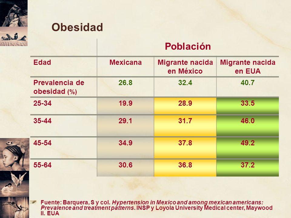 Obesidad Población EdadMexicanaMigrante nacida en México Migrante nacida en EUA Prevalencia de obesidad (%) 26.832.440.7 25-3419.928.933.5 35-4429.131