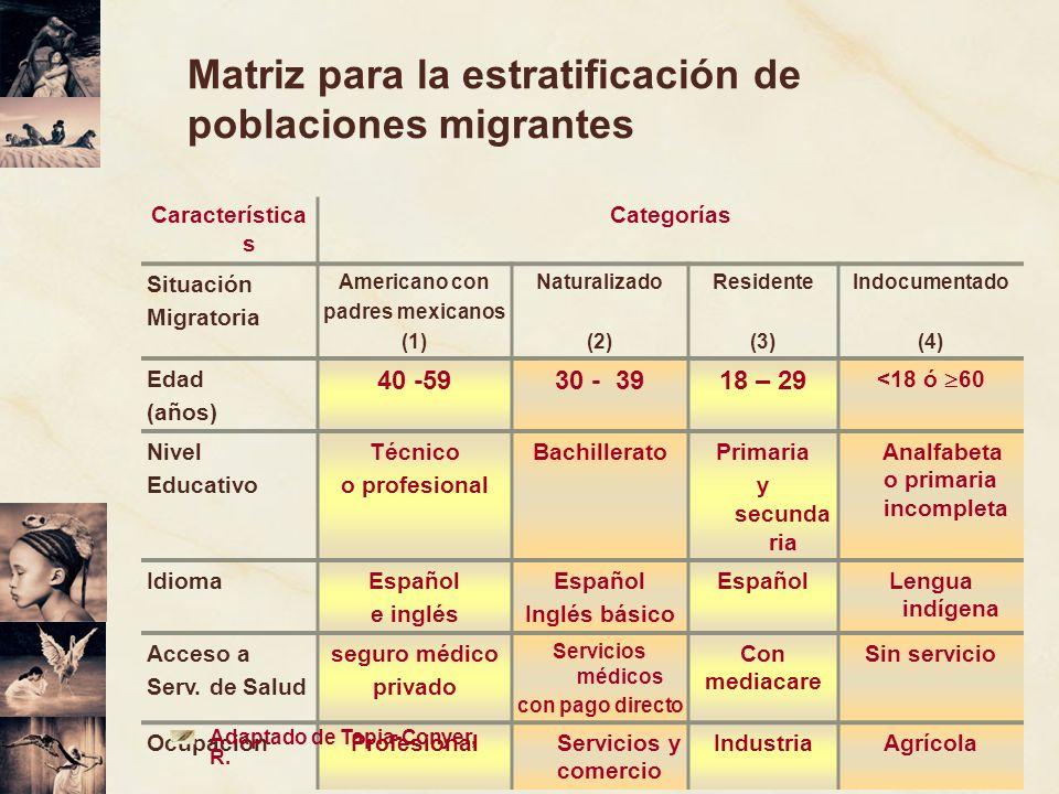 Característica s Categorías Situación Migratoria Americano con padres mexicanos (1) Naturalizado (2) Residente (3) Indocumentado (4) Edad (años) 40 -5